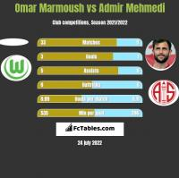 Omar Marmoush vs Admir Mehmedi h2h player stats