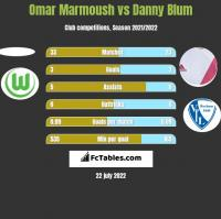 Omar Marmoush vs Danny Blum h2h player stats