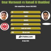 Omar Marmoush vs Hamadi Al Ghaddioui h2h player stats