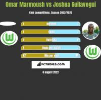 Omar Marmoush vs Joshua Guilavogui h2h player stats