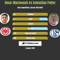 Omar Marmoush vs Sebastian Polter h2h player stats