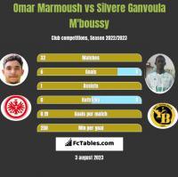 Omar Marmoush vs Silvere Ganvoula M'boussy h2h player stats