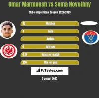 Omar Marmoush vs Soma Novothny h2h player stats