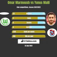 Omar Marmoush vs Yunus Malli h2h player stats