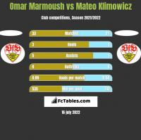 Omar Marmoush vs Mateo Klimowicz h2h player stats