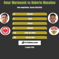Omar Marmoush vs Roberto Massimo h2h player stats