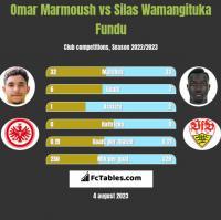 Omar Marmoush vs Silas Wamangituka Fundu h2h player stats