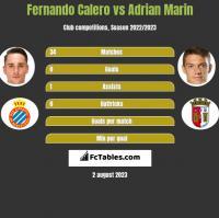 Fernando Calero vs Adrian Marin h2h player stats