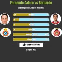 Fernando Calero vs Bernardo h2h player stats