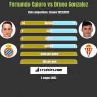 Fernando Calero vs Bruno Gonzalez h2h player stats