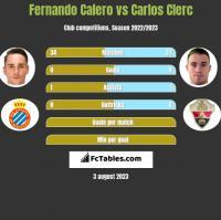 Fernando Calero vs Carlos Clerc h2h player stats