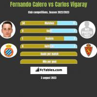 Fernando Calero vs Carlos Vigaray h2h player stats