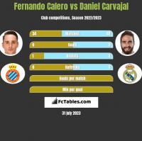Fernando Calero vs Daniel Carvajal h2h player stats