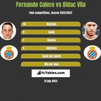 Fernando Calero vs Didac Vila h2h player stats