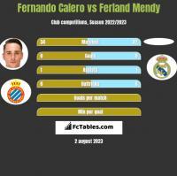 Fernando Calero vs Ferland Mendy h2h player stats
