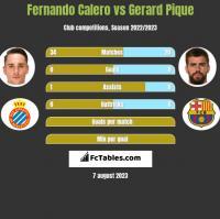 Fernando Calero vs Gerard Pique h2h player stats