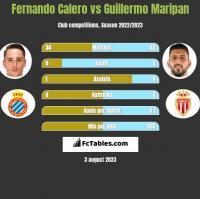 Fernando Calero vs Guillermo Maripan h2h player stats