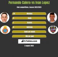 Fernando Calero vs Ivan Lopez h2h player stats