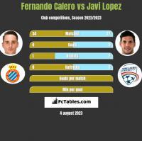Fernando Calero vs Javi Lopez h2h player stats