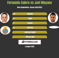 Fernando Calero vs Javi Moyano h2h player stats