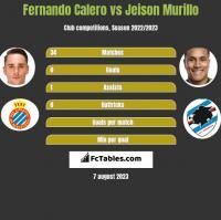 Fernando Calero vs Jeison Murillo h2h player stats