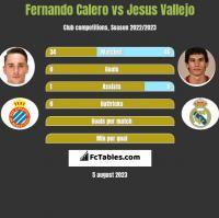 Fernando Calero vs Jesus Vallejo h2h player stats