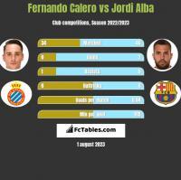 Fernando Calero vs Jordi Alba h2h player stats