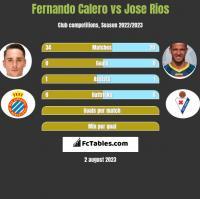 Fernando Calero vs Jose Rios h2h player stats