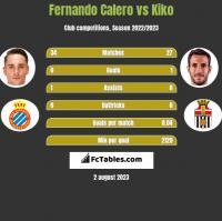 Fernando Calero vs Kiko h2h player stats