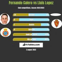 Fernando Calero vs Lluis Lopez h2h player stats