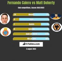 Fernando Calero vs Matt Doherty h2h player stats