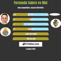 Fernando Calero vs Moi h2h player stats