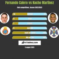 Fernando Calero vs Nacho Martinez h2h player stats