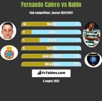 Fernando Calero vs Naldo h2h player stats