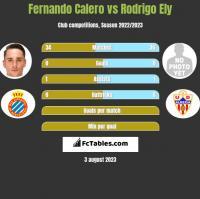 Fernando Calero vs Rodrigo Ely h2h player stats