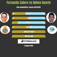 Fernando Calero vs Ruben Duarte h2h player stats