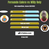 Fernando Calero vs Willy Boly h2h player stats