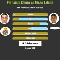 Fernando Calero vs Eliseo Falcon h2h player stats