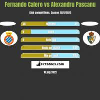 Fernando Calero vs Alexandru Pascanu h2h player stats