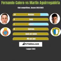 Fernando Calero vs Martin Aguirregabiria h2h player stats