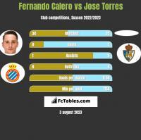 Fernando Calero vs Jose Torres h2h player stats