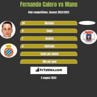 Fernando Calero vs Manu h2h player stats
