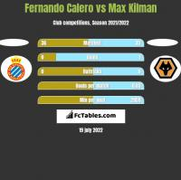 Fernando Calero vs Max Kilman h2h player stats