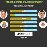 Fernando Calero vs Juan Brandariz h2h player stats
