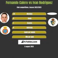 Fernando Calero vs Ivan Rodriguez h2h player stats
