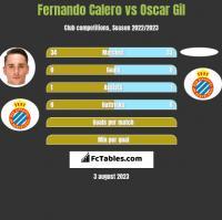 Fernando Calero vs Oscar Gil h2h player stats