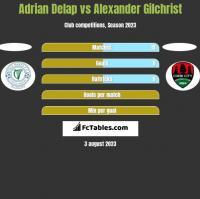 Adrian Delap vs Alexander Gilchrist h2h player stats