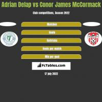 Adrian Delap vs Conor James McCormack h2h player stats