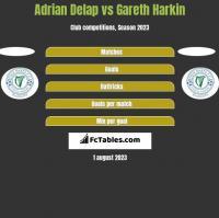 Adrian Delap vs Gareth Harkin h2h player stats