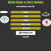 Adrian Delap vs Garry Buckley h2h player stats